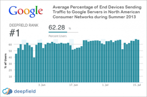 google-percentage-web-traffic